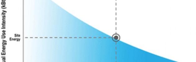 Energy use Energy Star Target Finder