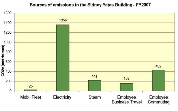 Sydney Yates Building_GHG Emissions