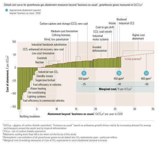 McKinsey Study Graph