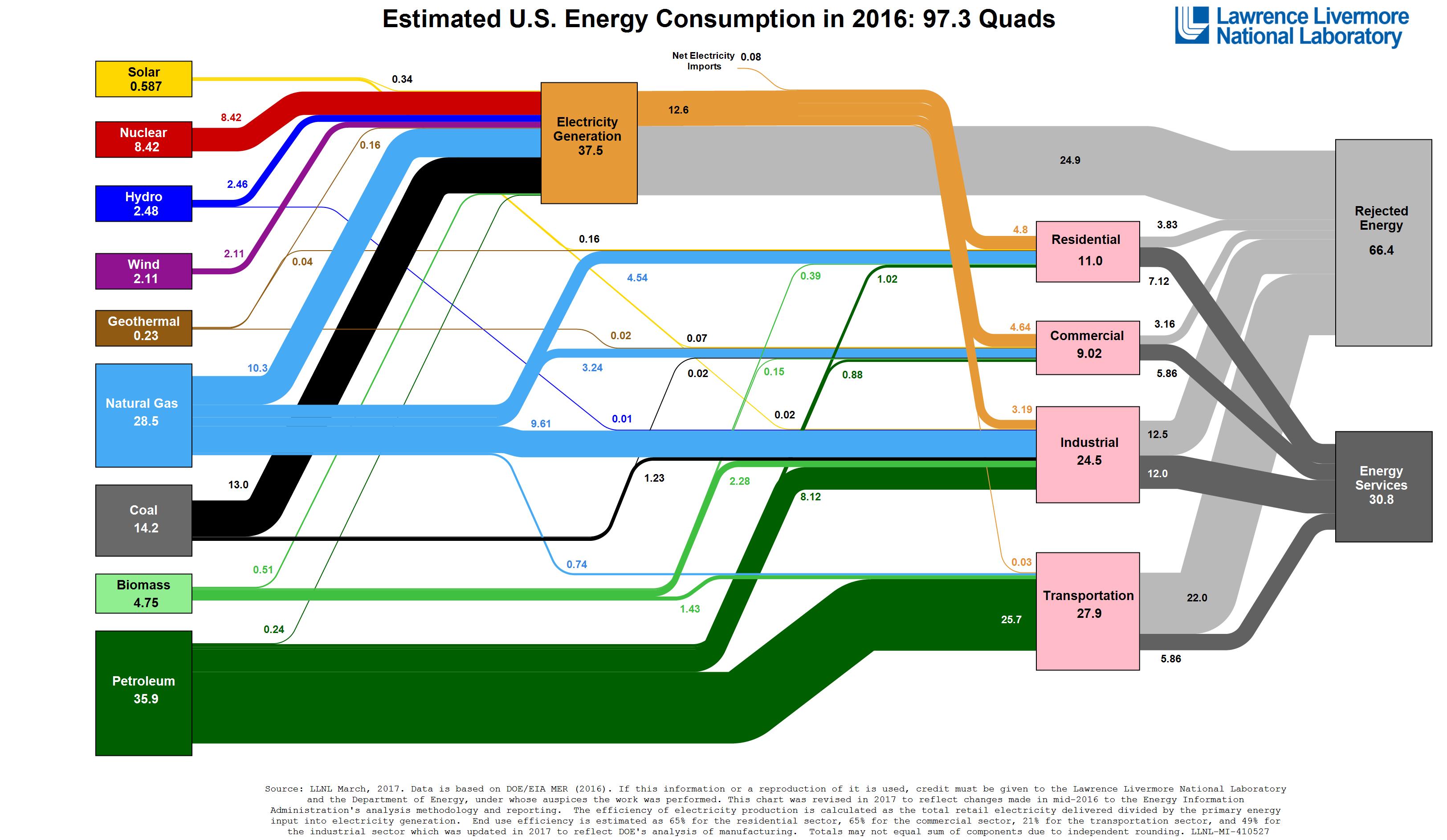 Energy_2016_United-States