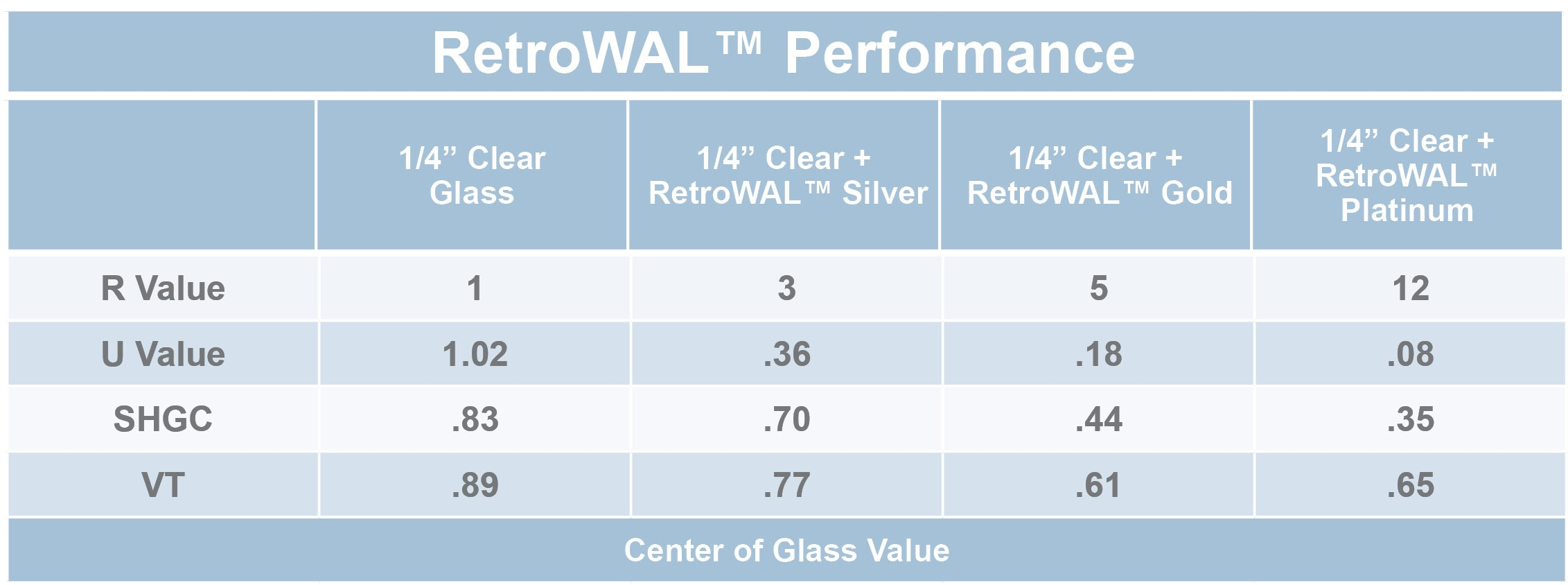 RetroWAL Chart Box